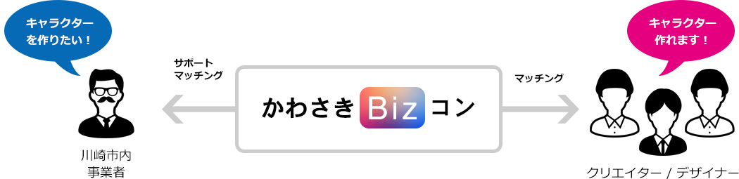 サポートマッチング かわさきBizコン