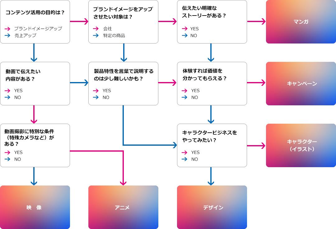 コンテンツ選びチャート